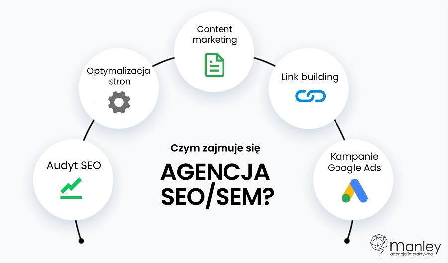 Czym zajmuje się agencja seo seo