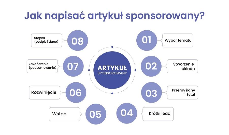 Artykuł sponsorowany - infografika
